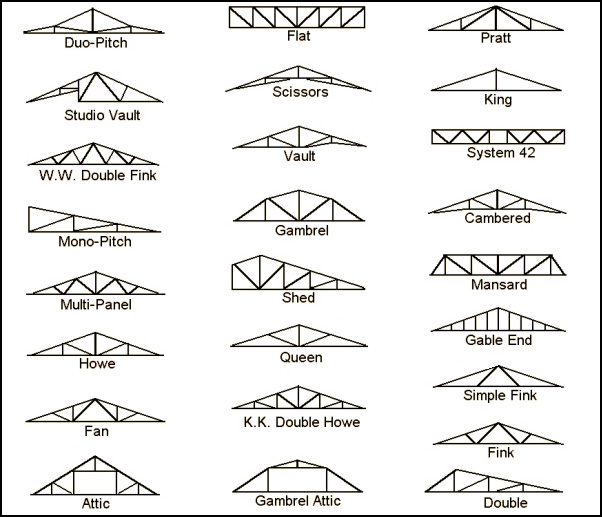 Types of APM Roof Trusses